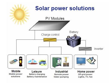 Solar Power Solutions1 Vũ Phong Solar Sản Xuất Thiết