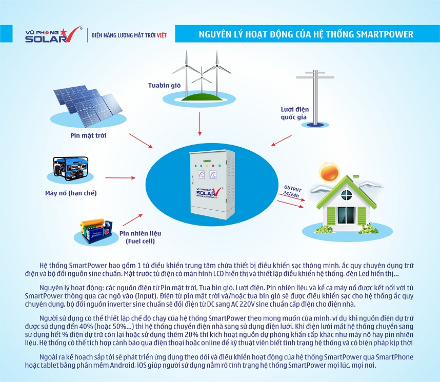 Brochure_SmartPowersmall