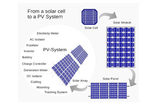 pin-nang-luong-mat-troi-pv-het-han-su-dung-phuong-an-giai-quyet-end-of-life-photovoltaic-solution-9